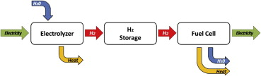 Preliminary study for the adequacy and implementation of a hydrogen laboratory